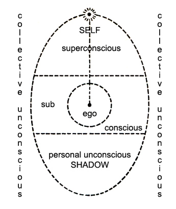 BUDDHADHARMA : Psychopathy and Spirituality